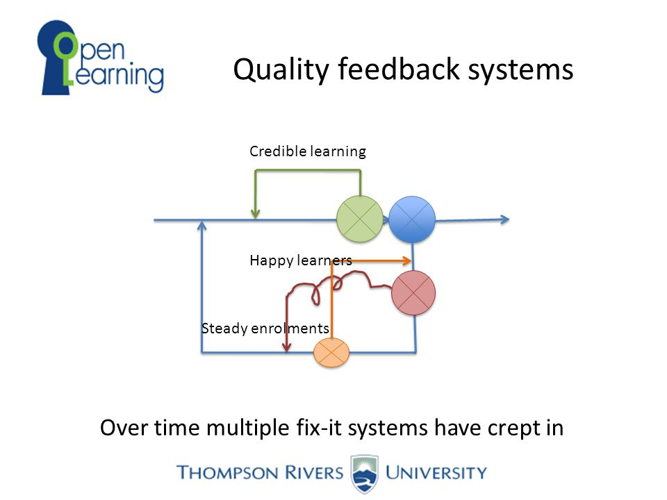 Quality feedback systems Over time multiple fix-it systems have crept in Steady enrolments Credible learning Happy learners