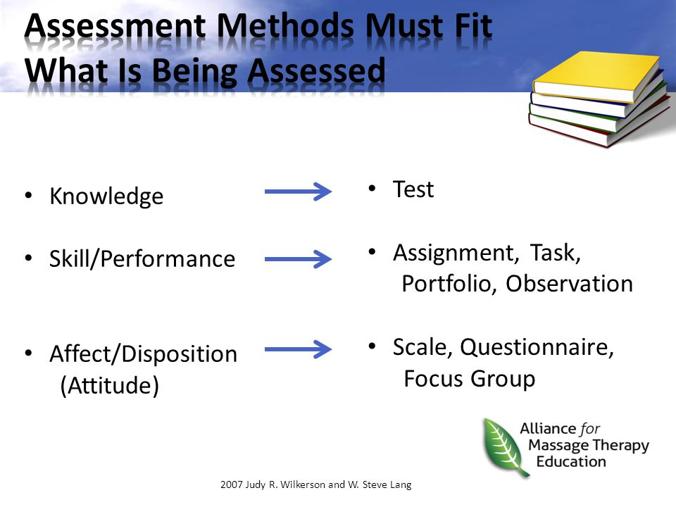 Test Assignment, Task, Portfolio, Observation Scale, Questionnaire, Focus Group 2007 Judy R. Wilkerson and W. Steve Lang Knowledge Skill/Performance A