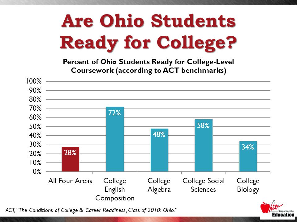 ACT, The Conditions of College & Career Readiness, Class of 2010: Ohio. Are Ohio Students Ready for College