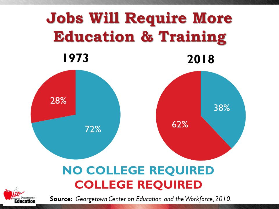 Jobs Will Require More Education & Training NO COLLEGE REQUIRED COLLEGE REQUIRED Source: Georgetown Center on Education and the Workforce, 2010.