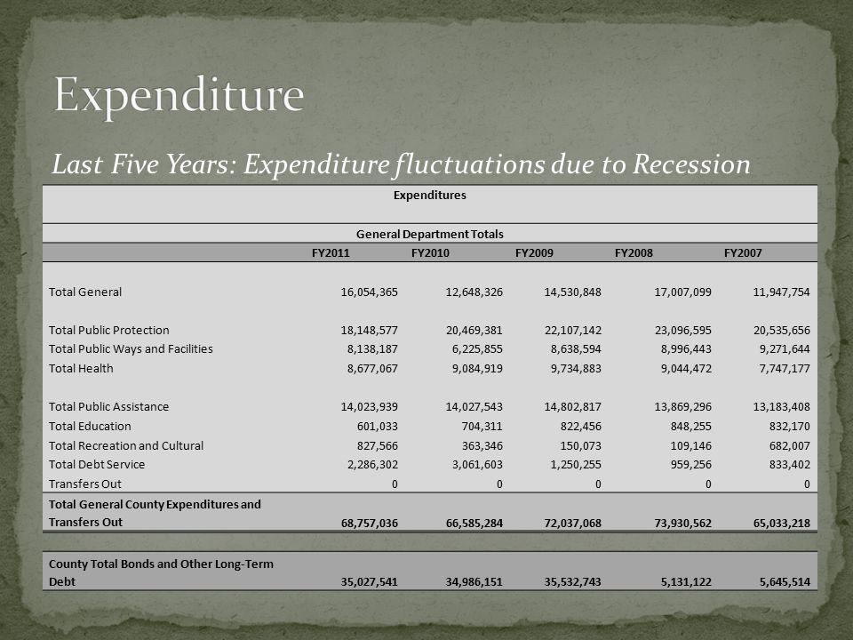 Expenditures General Department Totals FY2011FY2010FY2009FY2008FY2007 Total General16,054,36512,648,32614,530,84817,007,09911,947,754 Total Public Protection18,148,57720,469,38122,107,14223,096,59520,535,656 Total Public Ways and Facilities8,138,1876,225,8558,638,5948,996,4439,271,644 Total Health8,677,0679,084,9199,734,8839,044,4727,747,177 Total Public Assistance14,023,93914,027,54314,802,81713,869,29613,183,408 Total Education601,033704,311822,456848,255832,170 Total Recreation and Cultural827,566363,346150,073109,146682,007 Total Debt Service2,286,3023,061,6031,250,255959,256833,402 Transfers Out00000 Total General County Expenditures and Transfers Out68,757,03666,585,28472,037,06873,930,56265,033,218 County Total Bonds and Other Long-Term Debt35,027,54134,986,15135,532,7435,131,1225,645,514