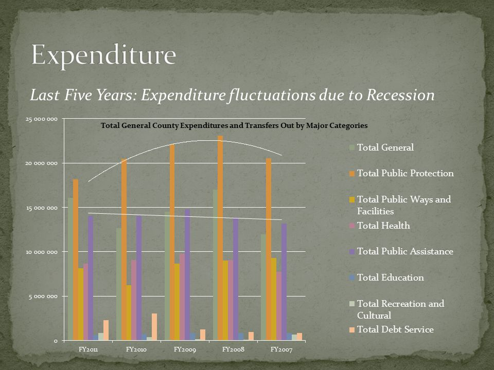 Last Five Years: Expenditure fluctuations due to Recession