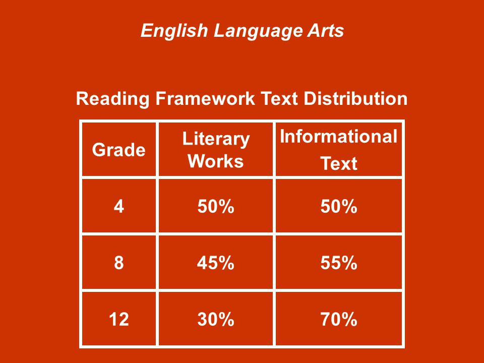 English Language Arts Reading Framework Text Distribution Grade Literary Works Informational Text 450% 845%55% 1230%70%
