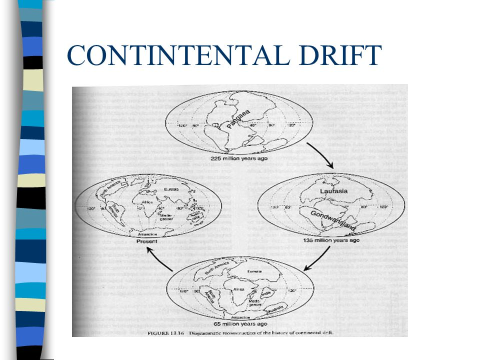 CONTINTENTAL DRIFT
