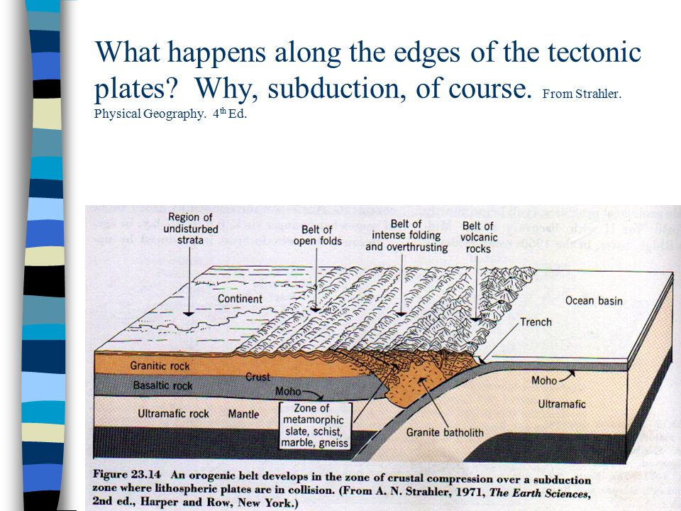 What happens along the edges of the tectonic plates.