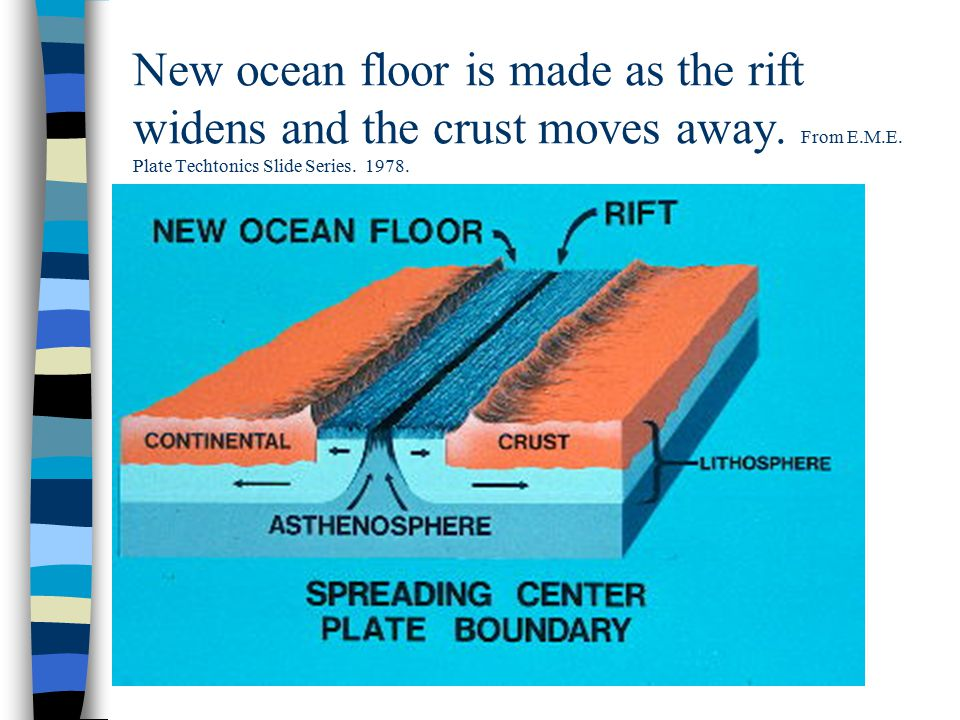 New ocean floor is made as the rift widens and the crust moves away.