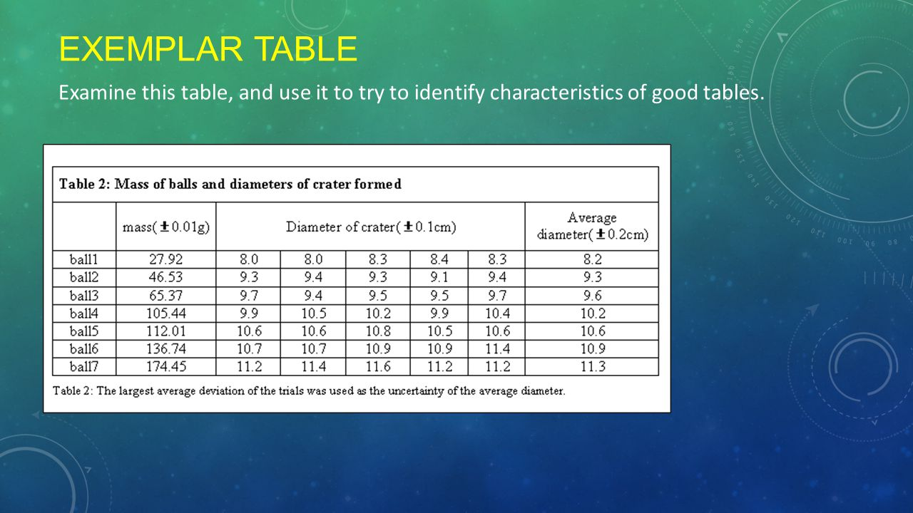 EXEMPLAR TABLE Examine this table, and use it to try to identify characteristics of good tables.