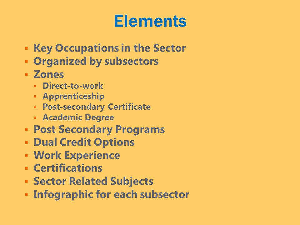 Elements  Key Occupations in the Sector  Organized by subsectors  Zones  Direct-to-work  Apprenticeship  Post-secondary Certificate  Academic Degree  Post Secondary Programs  Dual Credit Options  Work Experience  Certifications  Sector Related Subjects  Infographic for each subsector
