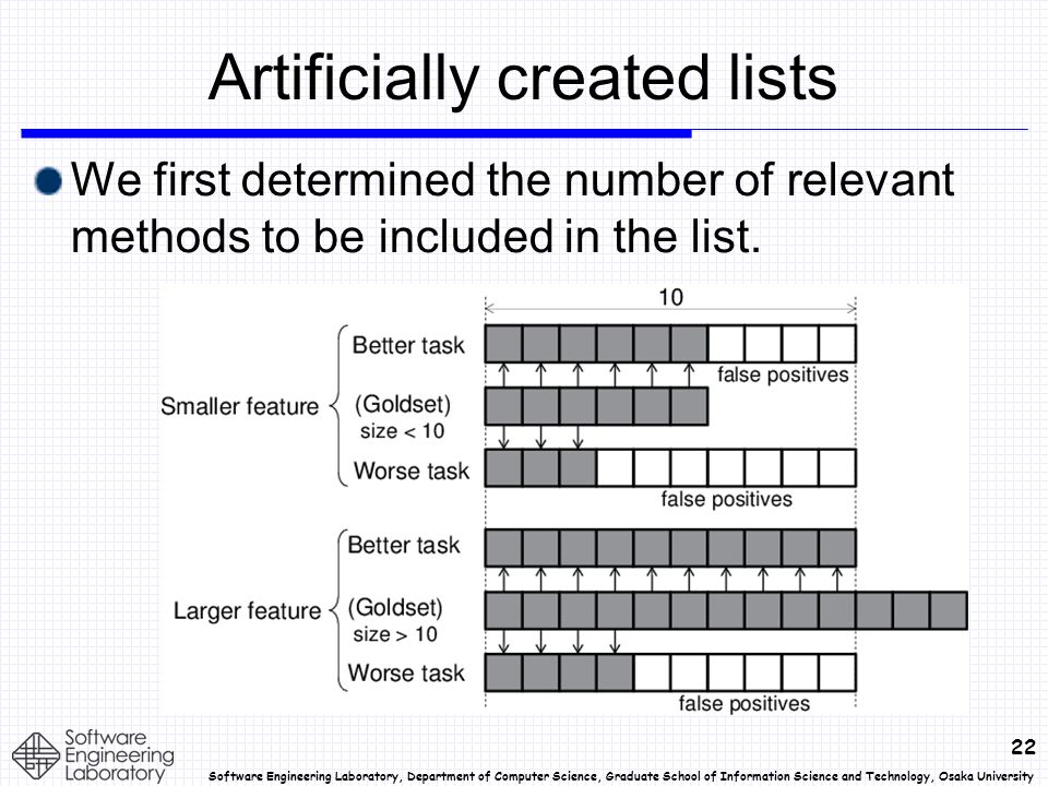 22 Software Engineering Laboratory, Department of Computer Science, Graduate School of Information Science and Technology, Osaka University Artificially created lists We first determined the number of relevant methods to be included in the list.
