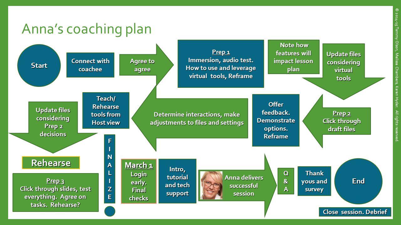 Anna's coaching plan Prep 3 Click through slides, test everything.