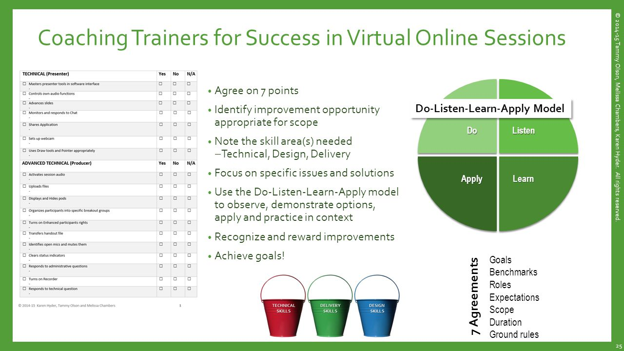 Coaching Trainers for Success in Virtual Online Sessions Agree on 7 points Identify improvement opportunity appropriate for scope Note the skill area(s) needed  Technical, Design, Delivery Focus on specific issues and solutions Use the Do-Listen-Learn-Apply model to observe, demonstrate options, apply and practice in context Recognize and reward improvements Achieve goals.