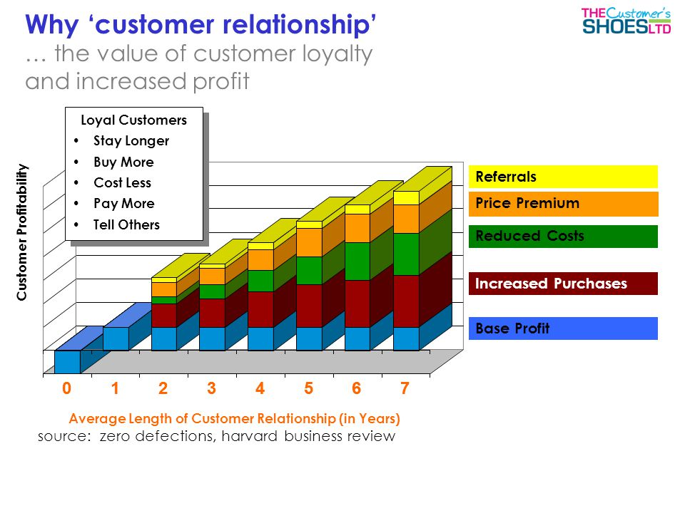 Referrals Reduced Costs Price Premium Increased Purchases Base Profit source:zero defections, harvard business review Average Length of Customer Relationship (in Years) 0123456701234567 Customer Profitability Why 'customer relationship' … the value of customer loyalty and increased profit Loyal Customers Stay Longer Buy More Cost Less Pay More Tell Others Loyal Customers Stay Longer Buy More Cost Less Pay More Tell Others