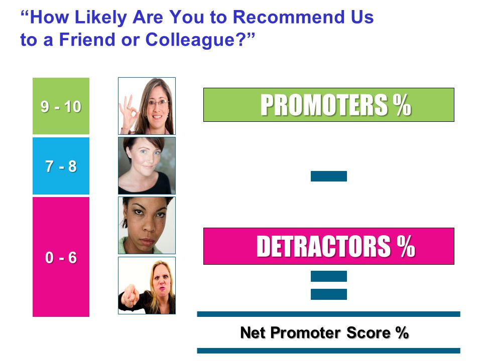 How Likely Are You to Recommend Us to a Friend or Colleague PROMOTERS % DETRACTORS % 9 - 10 0 - 6 7 - 8 Net Promoter Score %