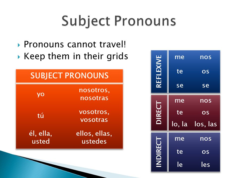  Pronouns cannot travel!  Keep them in their grids