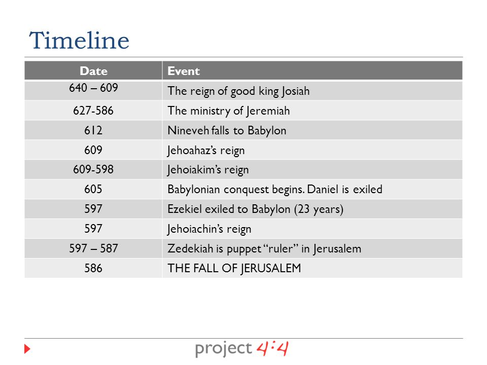 DateEvent 640 – 609 The reign of good king Josiah 627-586The ministry of Jeremiah 612Nineveh falls to Babylon 609Jehoahaz's reign 609-598Jehoiakim's reign 605Babylonian conquest begins.