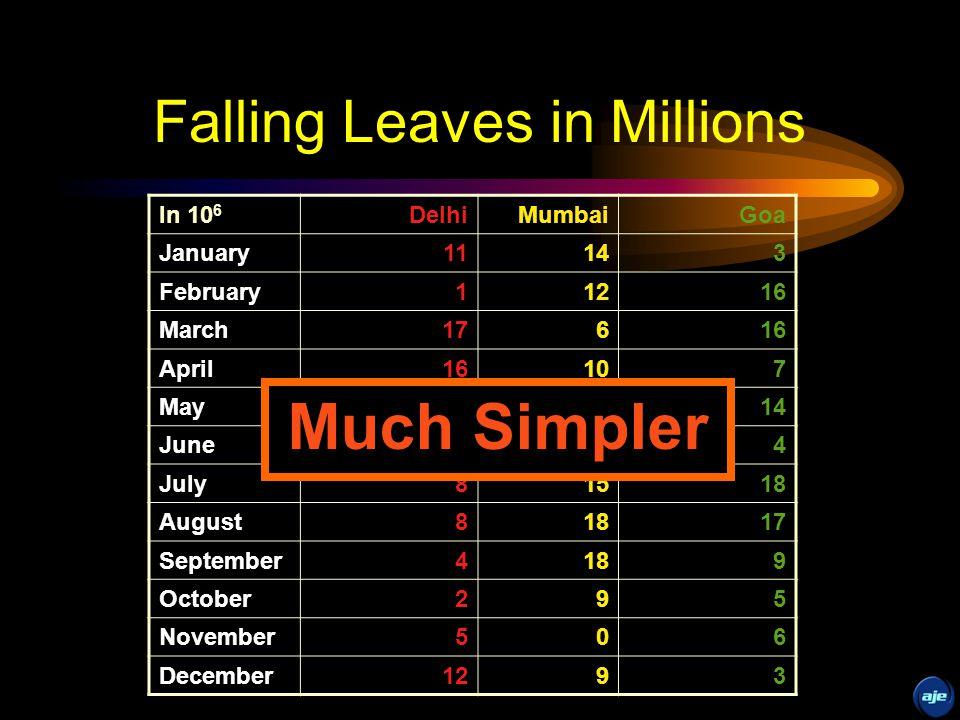 Falling Leaves Observed DelhiMumbaiGoa January11,532,23414,123,6543,034,564 February1,078,45612,345,56716,128,234 March17,234,7786,567,12316,034,786 April16,098,89710,870,9547,940,096 May8,036,89710,345,39414,856,456 June16,184,345678,0954,123,656 July8,890,34515,347,93418,885,786 August8,674,23418,107,11017,230,095 September4,032,04518,923,2399,950,498 October2,608,0969,945,8905,596,096 November5,864,034478,0236,678,125 December12,234,1239,532,1113,045,654 Too detailed !