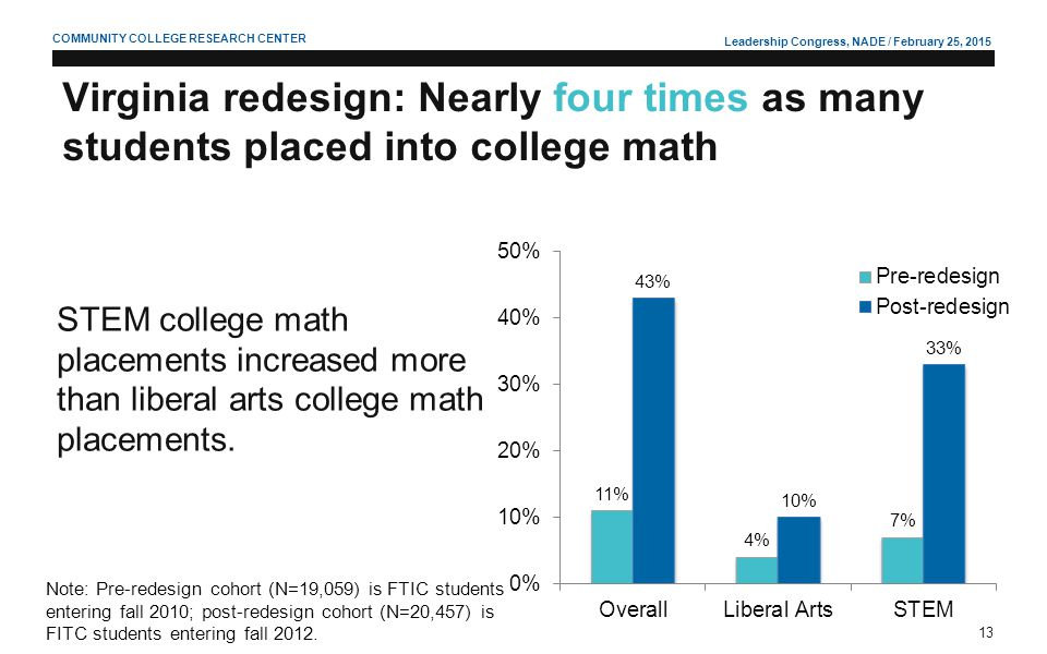 Leadership Congress, NADE / February 25, 2015 13 COMMUNITY COLLEGE RESEARCH CENTER Virginia redesign: Nearly four times as many students placed into c