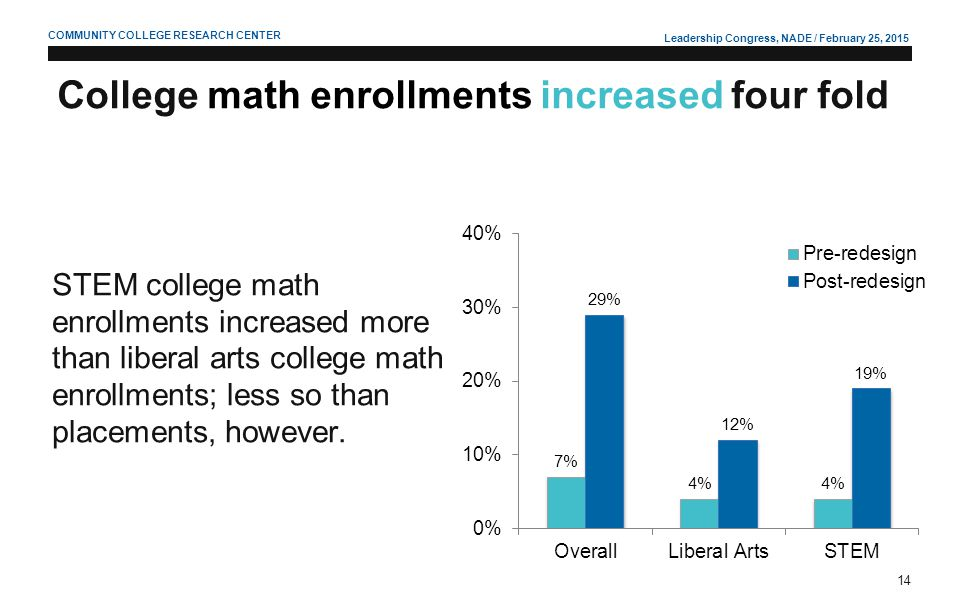 Leadership Congress, NADE / February 25, 2015 14 COMMUNITY COLLEGE RESEARCH CENTER College math enrollments increased four fold STEM college math enro