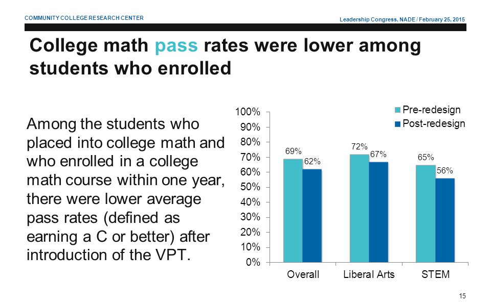 Leadership Congress, NADE / February 25, 2015 15 COMMUNITY COLLEGE RESEARCH CENTER College math pass rates were lower among students who enrolled Amon