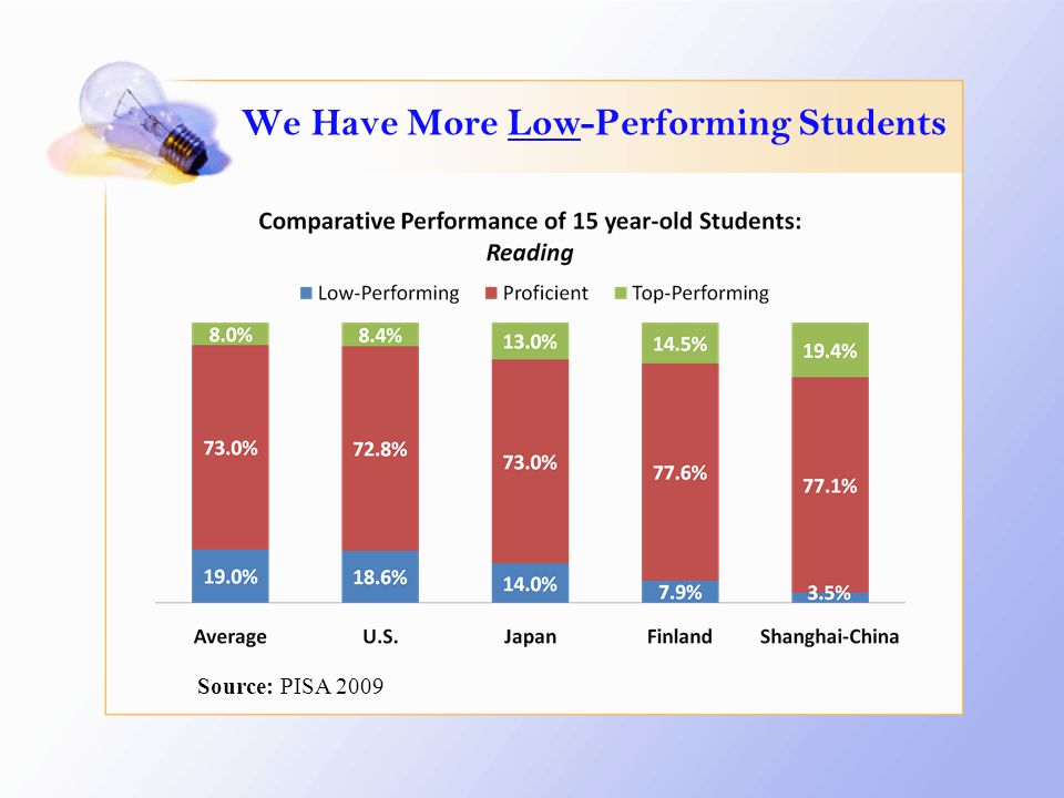 We Have More Low-Performing Students Source: PISA 2009