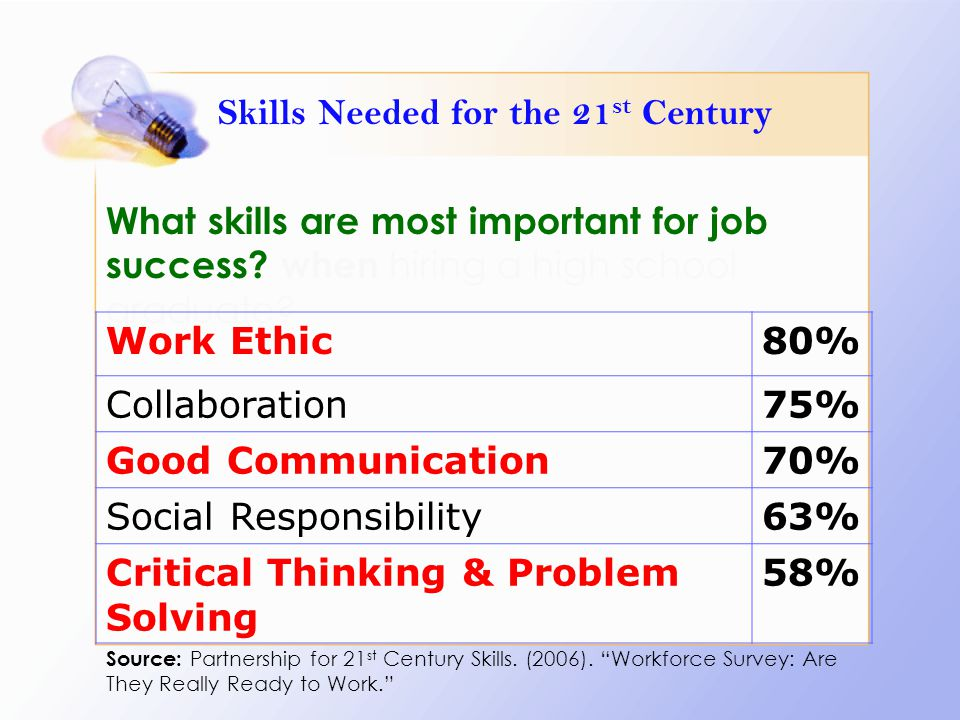 What skills are most important for job success? when hiring a high school graduate? Work Ethic80% Collaboration75% Good Communication70% Social Respon