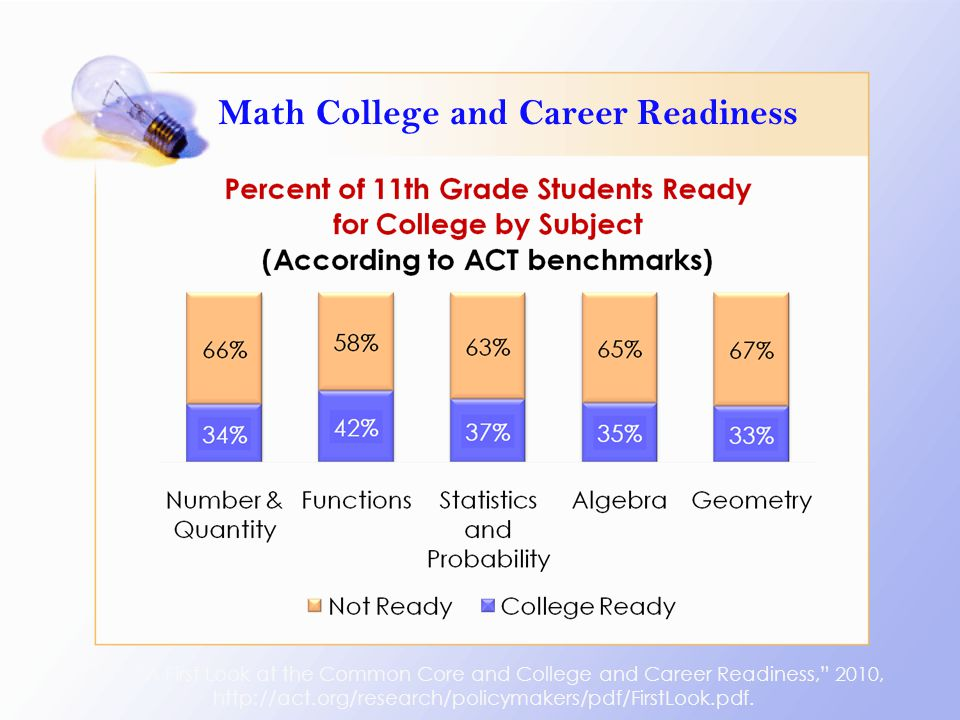 "Math College and Career Readiness ACT, ""A First Look at the Common Core and College and Career Readiness,"" 2010, http://act.org/research/policymakers/"