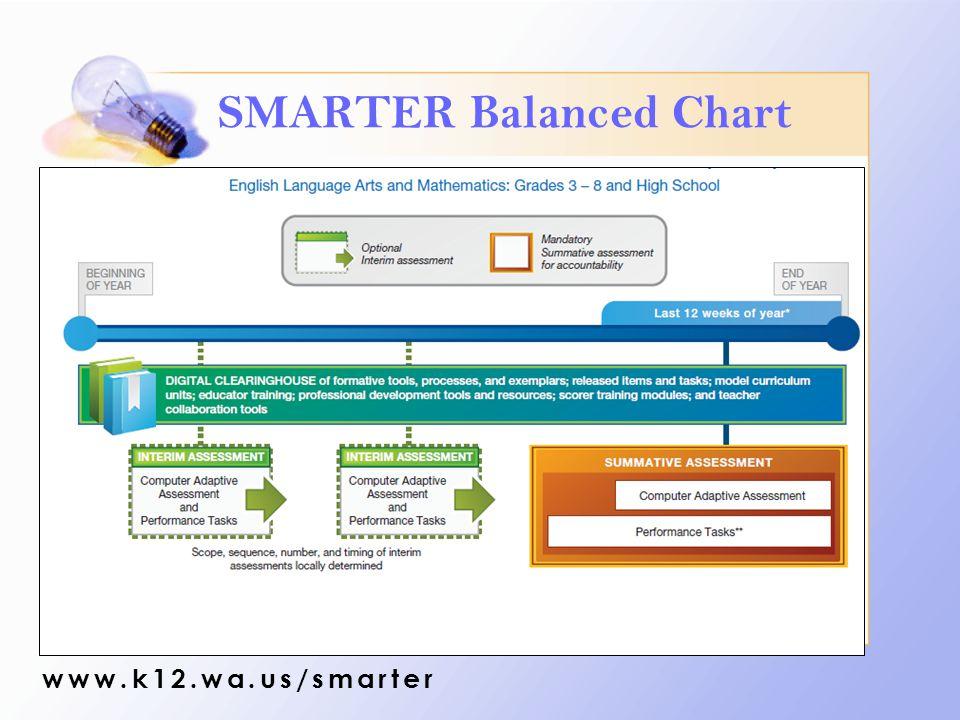 SMARTER Balanced Chart www.k12.wa.us/smarter