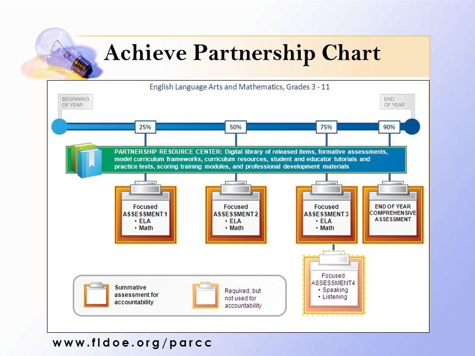 Achieve Partnership Chart www.fldoe.org/parcc