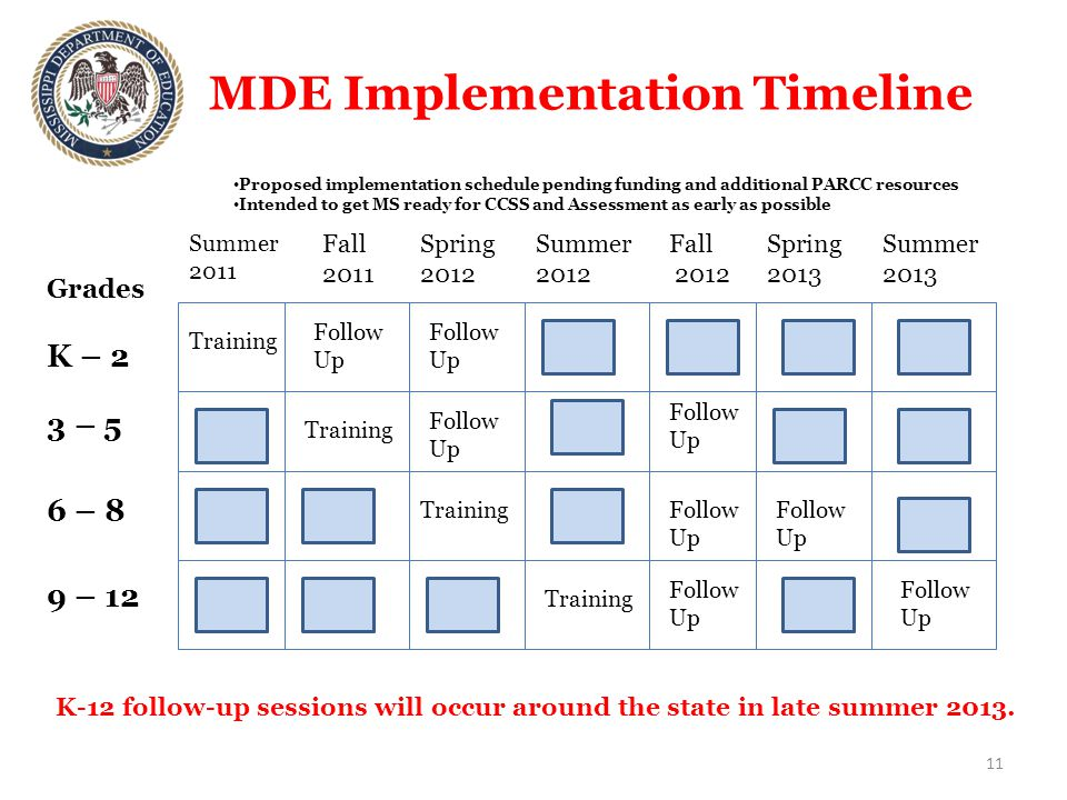 MDE Implementation Timeline 11 Grades K – 2 3 – 5 6 – 8 9 – 12 Training Follow Up Training Follow Up Summer 2011 Fall 2011 Spring 2012 Fall 2012 Spring 2013 Summer 2012 Training Follow Up Follow Up Training Follow Up Follow Up Summer 2013 Follow Up Follow Up K-12 follow-up sessions will occur around the state in late summer 2013.