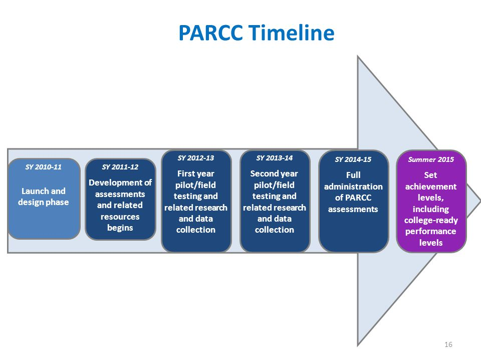 16 PARCC Timeline SY 2011-12 Development of assessments and related resources begins SY 2012-13 First year pilot/field testing and related research and data collection SY 2013-14 Second year pilot/field testing and related research and data collection SY 2014-15 Full administration of PARCC assessments SY 2010-11 Launch and design phase Summer 2015 Set achievement levels, including college-ready performance levels