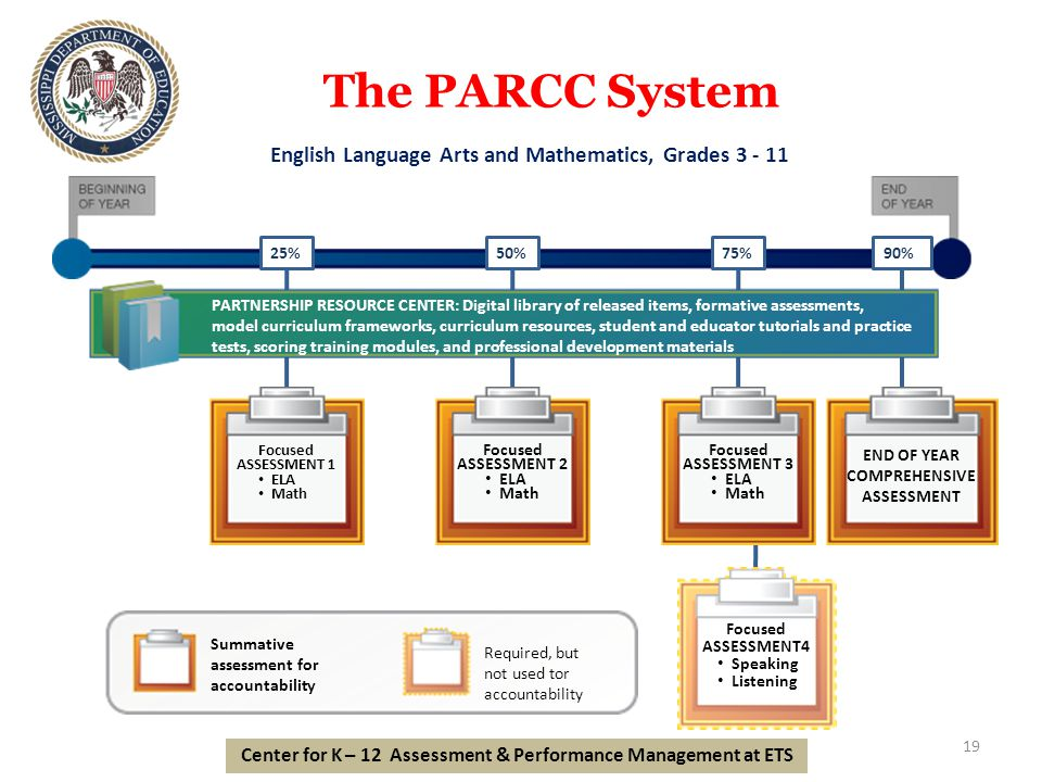 The PARCC System 19 Focused ASSESSMENT4 Speaking Listening 25% Focused ASSESSMENT 1 ELA Math 50% Focused ASSESSMENT 2 ELA Math 90% END OF YEAR COMPREHENSIVE ASSESSMENT 75% Focused ASSESSMENT 3 ELA Math PARTNERSHIP RESOURCE CENTER: Digital library of released items, formative assessments, model curriculum frameworks, curriculum resources, student and educator tutorials and practice tests, scoring training modules, and professional development materials Summative assessment for accountability Required, but not used tor accountability English Language Arts and Mathematics, Grades 3 - 11 Center for K – 12 Assessment & Performance Management at ETS