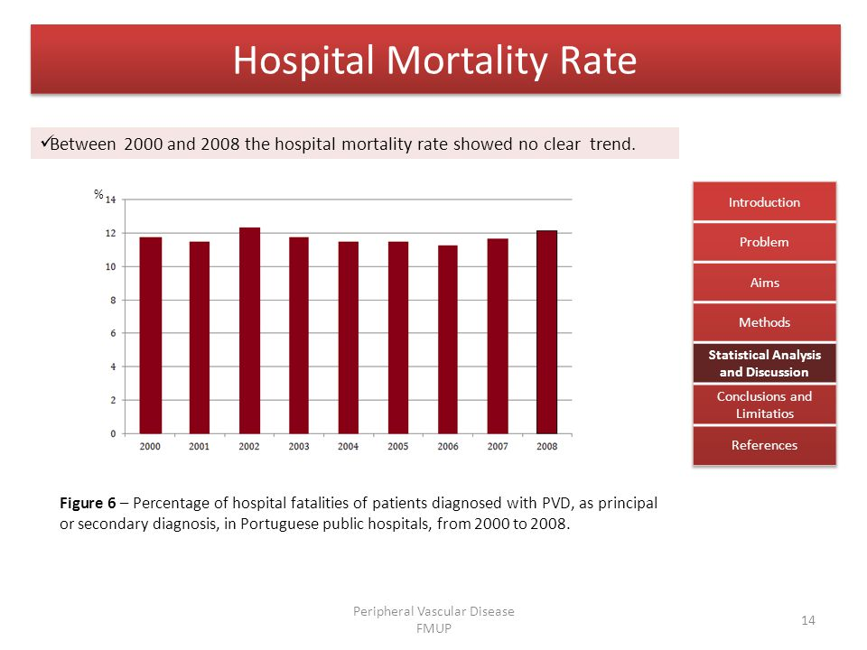 Hospital Mortality Rate Figure 6 – Percentage of hospital fatalities of patients diagnosed with PVD, as principal or secondary diagnosis, in Portuguese public hospitals, from 2000 to 2008.