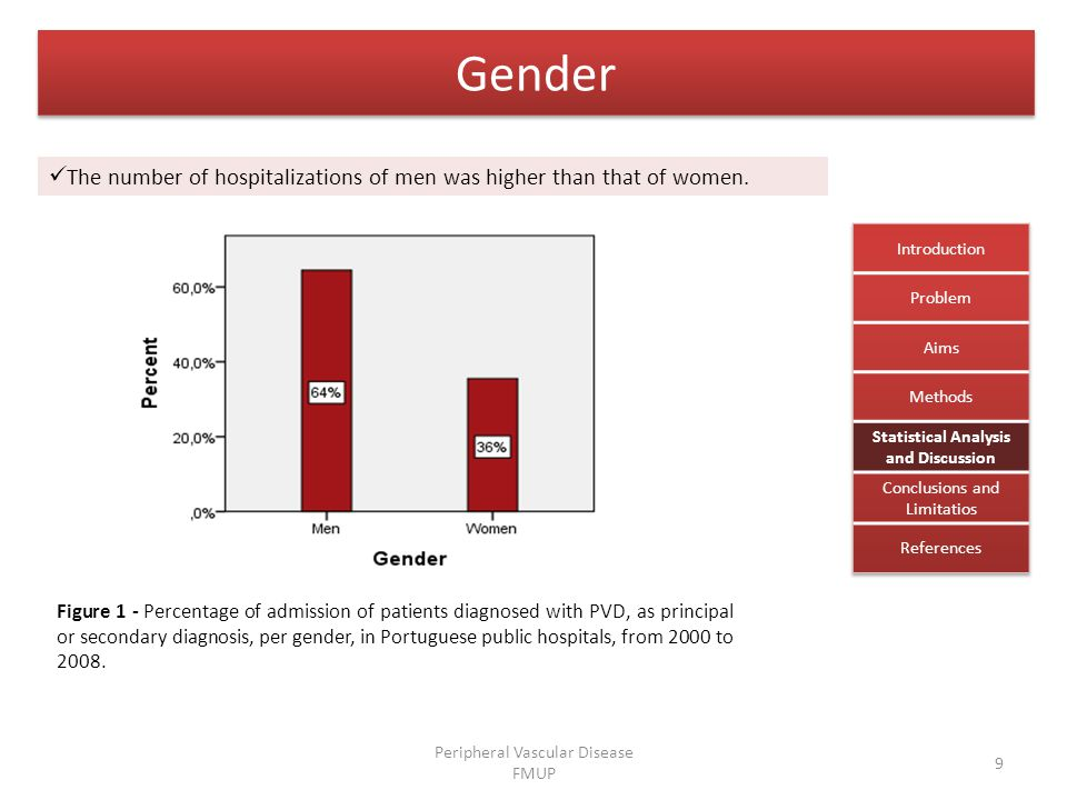 Gender Figure 1 - Percentage of admission of patients diagnosed with PVD, as principal or secondary diagnosis, per gender, in Portuguese public hospitals, from 2000 to 2008.