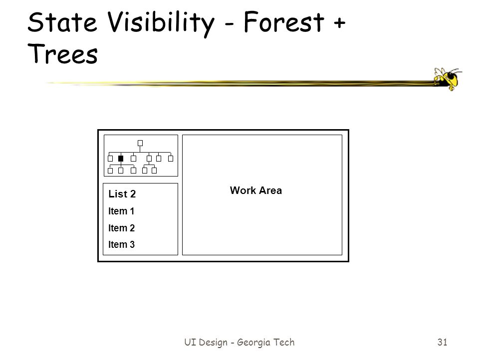 UI Design - Georgia Tech 31 State Visibility - Forest + Trees Work Area List 2 Item 1 Item 2 Item 3
