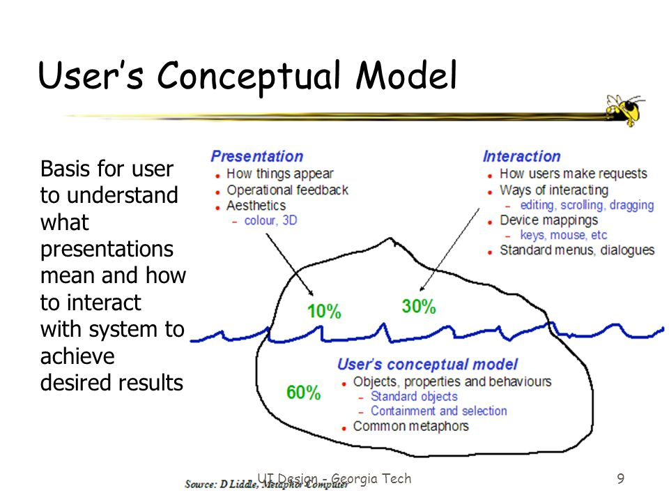 User's Conceptual Model UI Design - Georgia Tech9 Basis for user to understand what presentations mean and how to interact with system to achieve desi