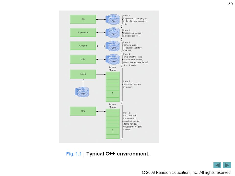 2008 Pearson Education, Inc. All rights reserved. 30 Fig. 1.1 | Typical C++ environment.