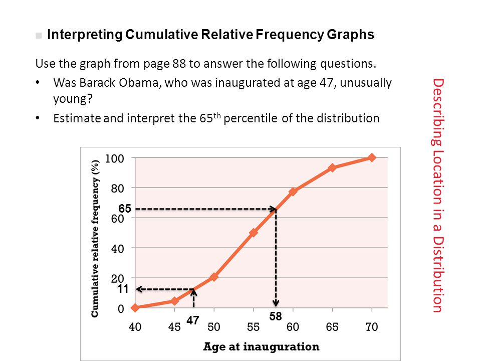 Describing Location in a Distribution Use the graph from page 88 to answer the following questions.