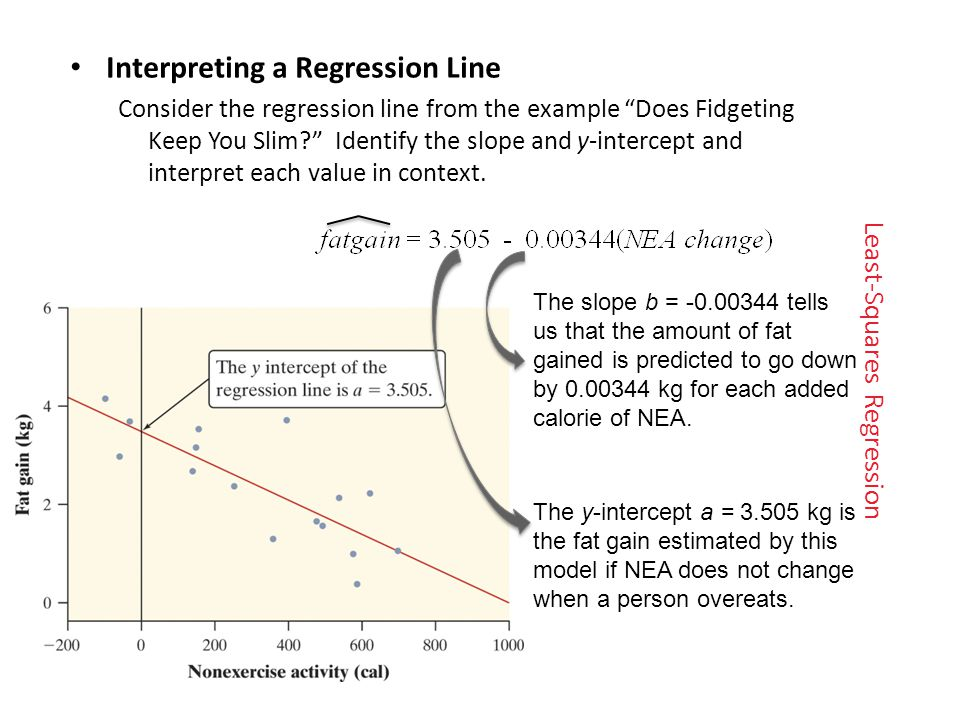 Least-Squares Regression Interpreting a Regression Line Consider the regression line from the example Does Fidgeting Keep You Slim? Identify the slope and y -intercept and interpret each value in context.