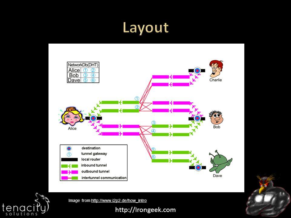 http://Irongeek.com Image from http://www.i2p2.de/how_introhttp://www.i2p2.de/how_intro