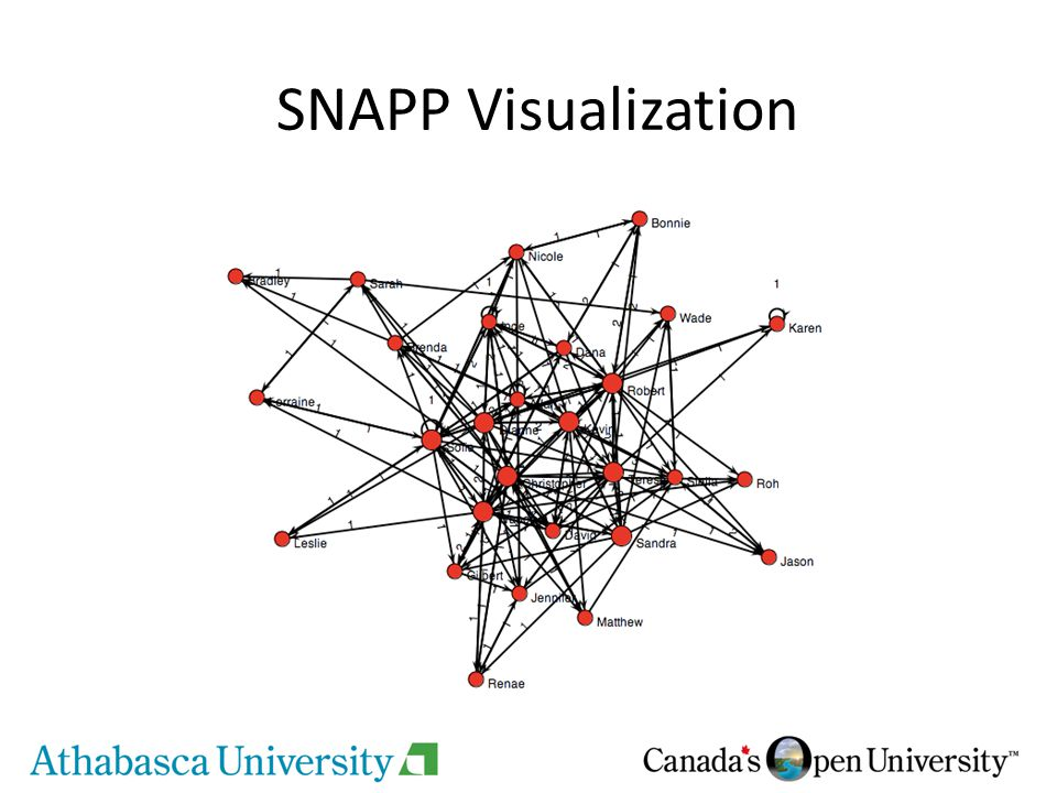 SNAPP Visualization