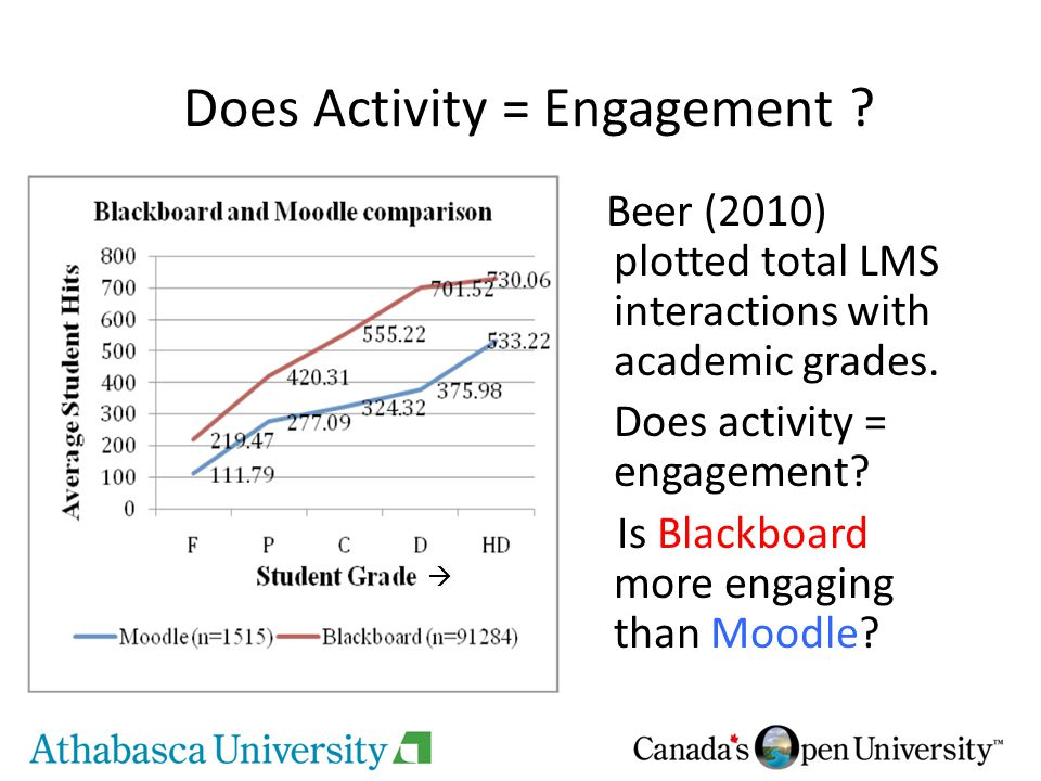 Does Activity = Engagement . Beer (2010) plotted total LMS interactions with academic grades.