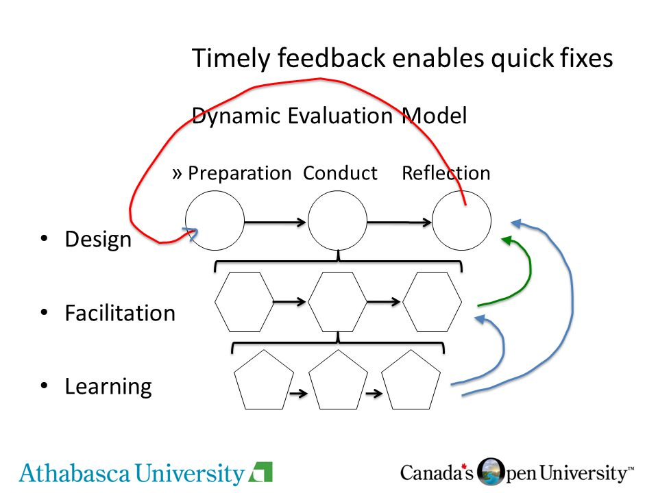Dynamic Evaluation Model » PreparationConductReflection Design Facilitation Learning Timely feedback enables quick fixes