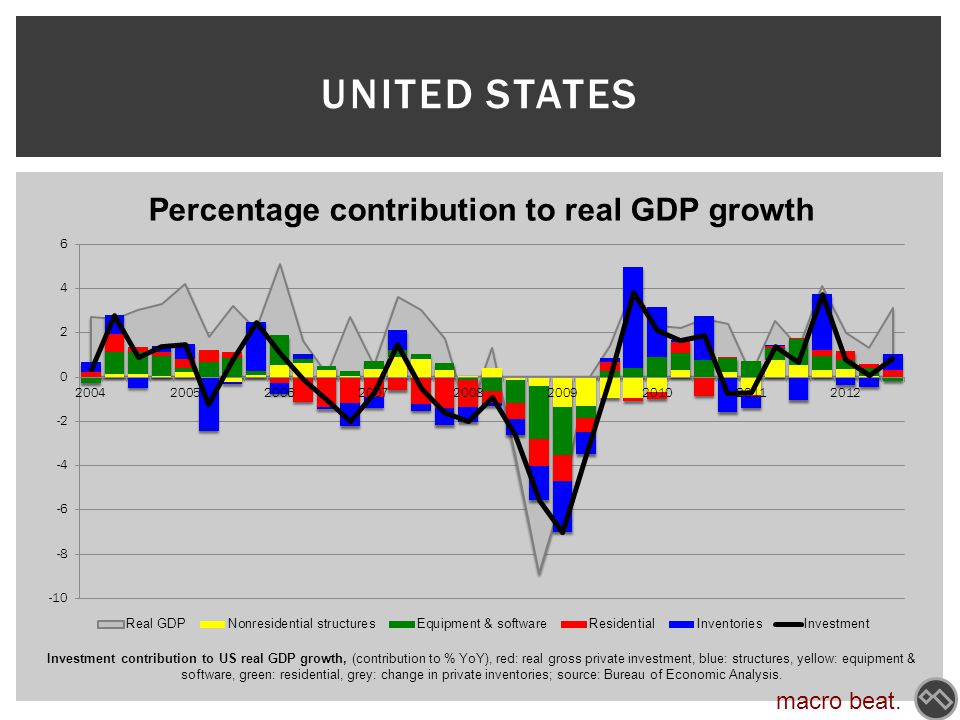 UNITED STATES macro beat. Investment contribution to US real GDP growth, (contribution to % YoY), red: real gross private investment, blue: structures