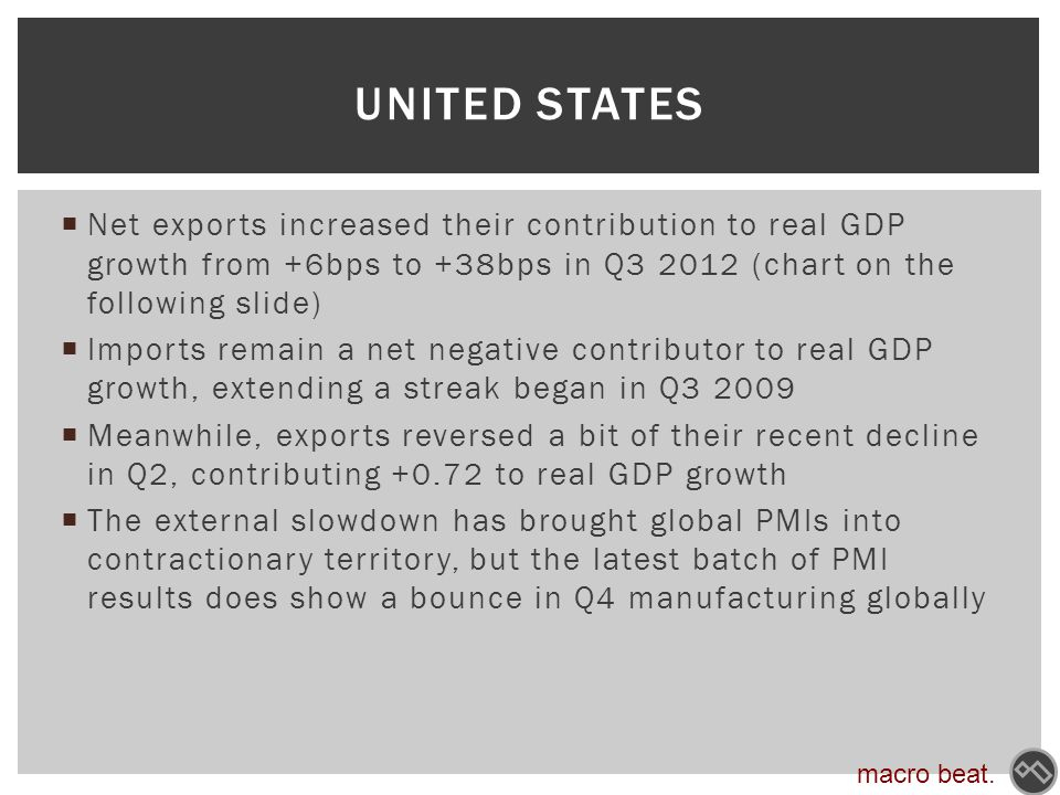  Net exports increased their contribution to real GDP growth from +6bps to +38bps in Q3 2012 (chart on the following slide)  Imports remain a net negative contributor to real GDP growth, extending a streak began in Q3 2009  Meanwhile, exports reversed a bit of their recent decline in Q2, contributing +0.72 to real GDP growth  The external slowdown has brought global PMIs into contractionary territory, but the latest batch of PMI results does show a bounce in Q4 manufacturing globally UNITED STATES macro beat.