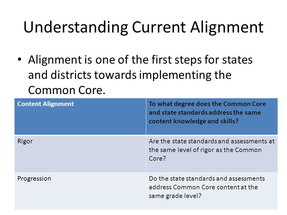 Understanding Current Alignment Alignment is one of the first steps for states and districts towards implementing the Common Core. Content AlignmentTo