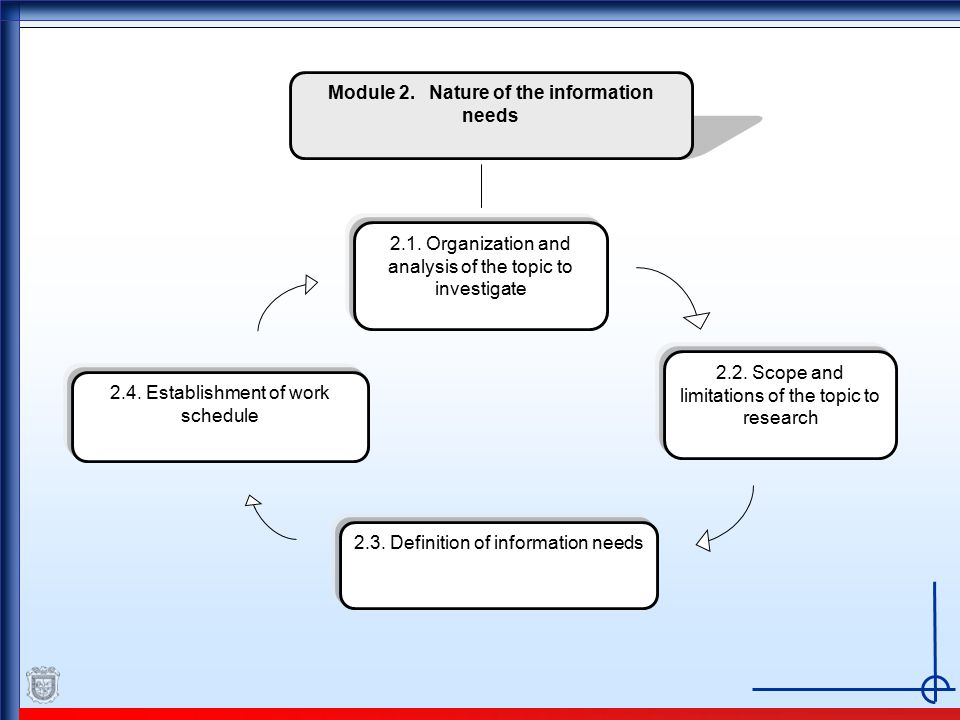 Module 2. Nature of the information needs 2.2. Scope and limitations of the topic to research 2.1.