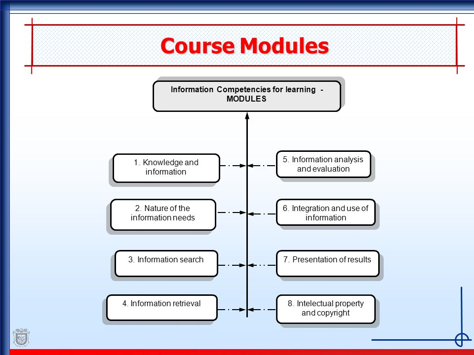 Course Modules Information Competencies for learning - MODULES 5.