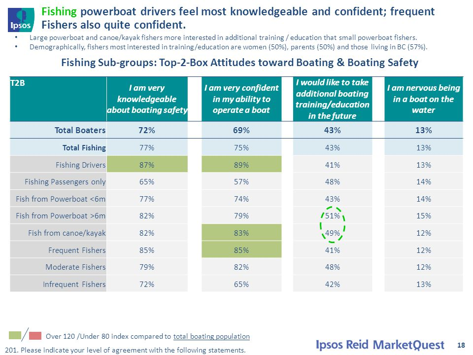 18 Fishing powerboat drivers feel most knowledgeable and confident; frequent Fishers also quite confident.