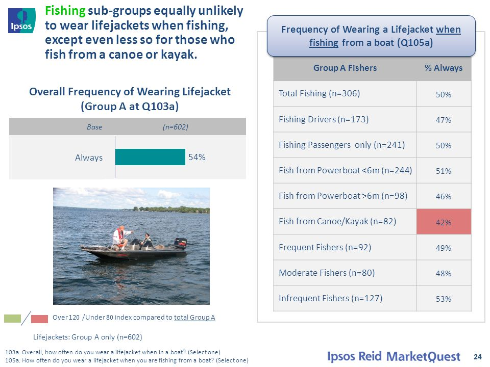 Base (n=602) Always 24 Fishing sub-groups equally unlikely to wear lifejackets when fishing, except even less so for those who fish from a canoe or kayak.
