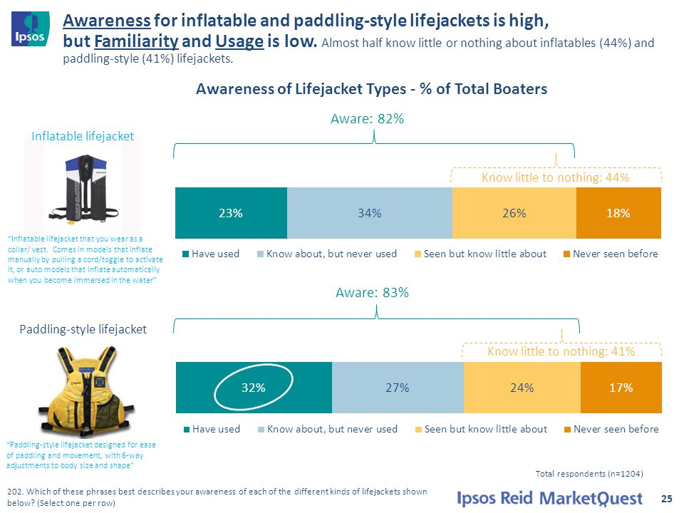 Awareness for inflatable and paddling-style lifejackets is high, but Familiarity and Usage is low.